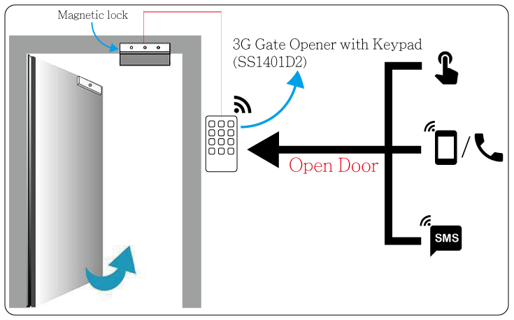 GSM Gate Opener with Keypad Application